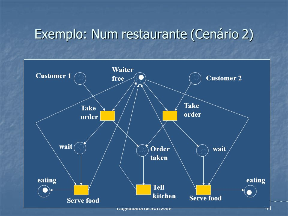 Engenharia de Software43 Exemplo: Num restaurante (Cenário 1) Waiter free Customer 1 Customer 2 Take order Take order Order taken Tell kitchen wait Se