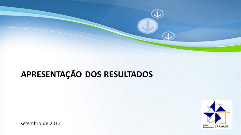 Powerpoint Templates APRESENTAÇÃO DOS RESULTADOS setembro de 2012