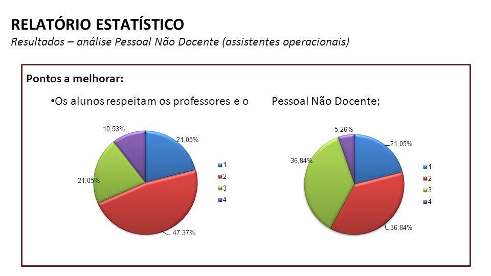RELATÓRIO ESTATÍSTICO Resultados – análise Pessoal Não Docente (assistentes operacionais) Pontos a melhorar: Os alunos respeitam os professores e o Pe