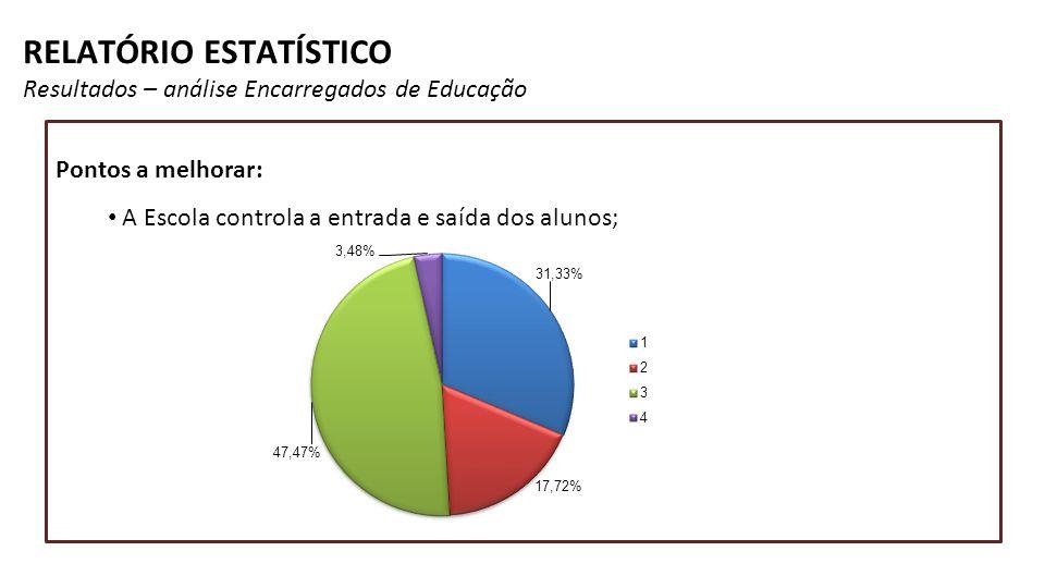 RELATÓRIO ESTATÍSTICO Resultados – análise Encarregados de Educação Pontos a melhorar: A Escola controla a entrada e saída dos alunos;