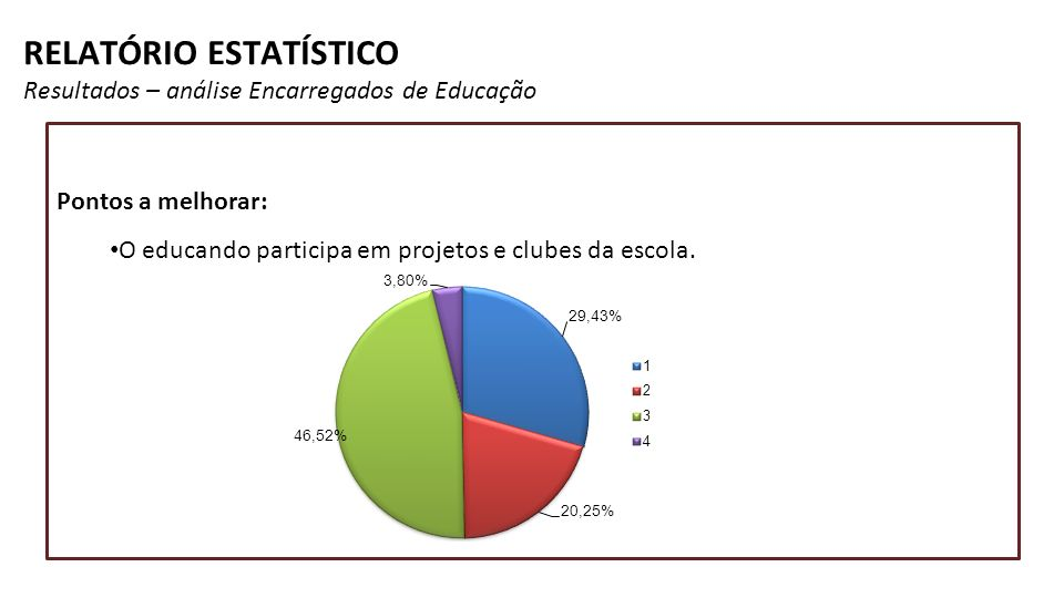 RELATÓRIO ESTATÍSTICO Resultados – análise Encarregados de Educação Pontos a melhorar: O educando participa em projetos e clubes da escola.