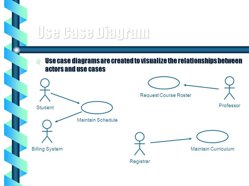 6 Use Case Diagram b Use case diagrams are created to visualize the relationships between actors and use cases StudentRegistrarProfessor Maintain Sche