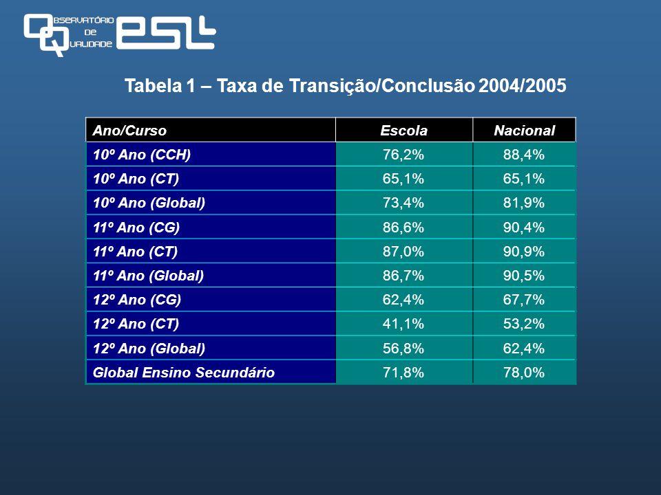 Tabela 1 – Taxa de Transição/Conclusão 2004/2005 Ano/CursoEscolaNacional 10º Ano (CCH)76,2%88,4% 10º Ano (CT)65,1% 10º Ano (Global)73,4%81,9% 11º Ano