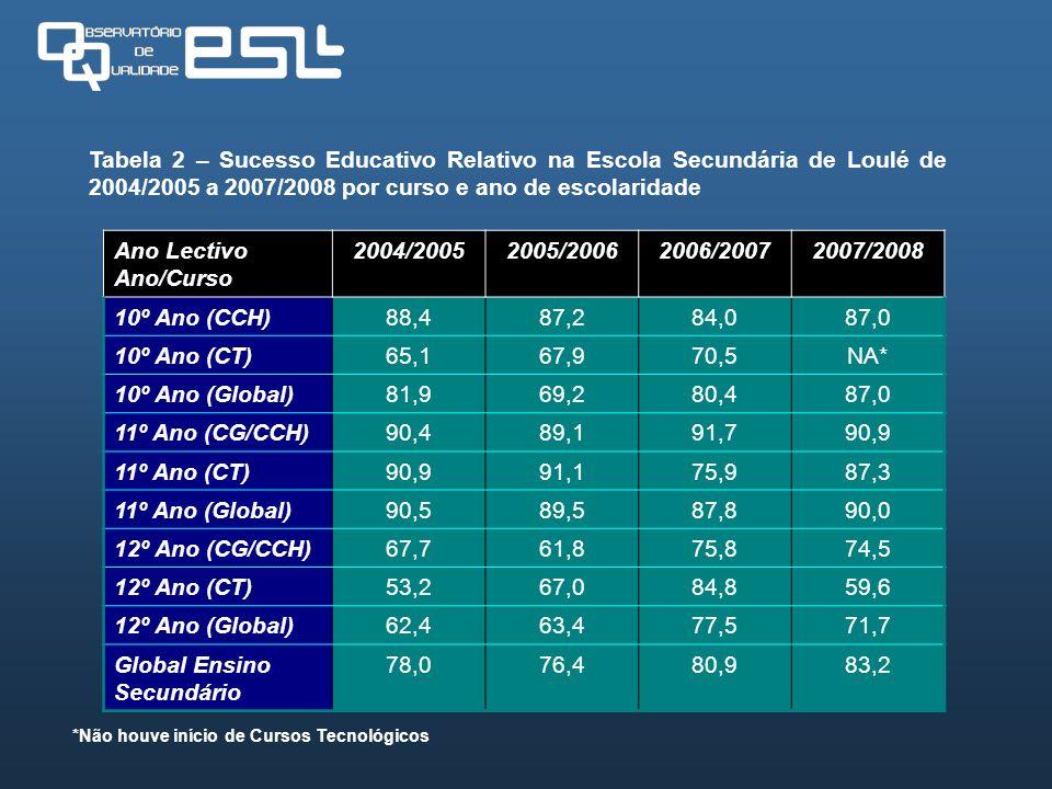 Tabela 2 – Sucesso Educativo Relativo na Escola Secundária de Loulé de 2004/2005 a 2007/2008 por curso e ano de escolaridade Ano Lectivo Ano/Curso 200