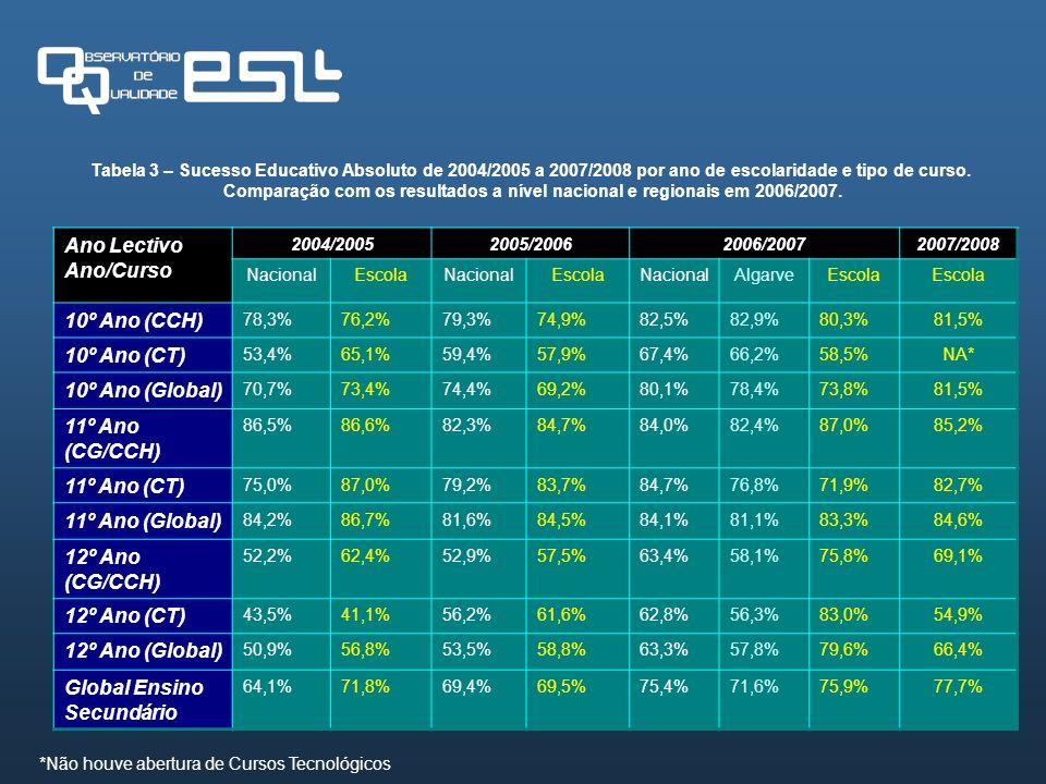 Tabela 3 – Sucesso Educativo Absoluto de 2004/2005 a 2007/2008 por ano de escolaridade e tipo de curso. Comparação com os resultados a nível nacional