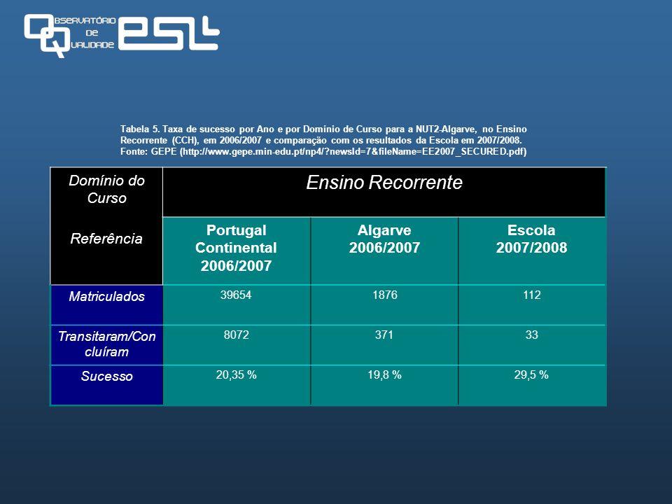 Tabela 5. Taxa de sucesso por Ano e por Domínio de Curso para a NUT2-Algarve, no Ensino Recorrente (CCH), em 2006/2007 e comparação com os resultados
