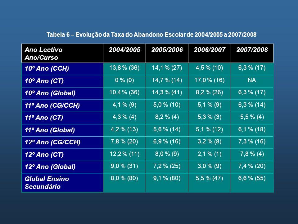 Tabela 6 – Evolução da Taxa do Abandono Escolar de 2004/2005 a 2007/2008 Ano Lectivo Ano/Curso 2004/20052005/20062006/20072007/2008 10º Ano (CCH) 13,8