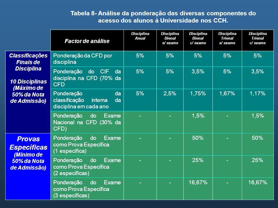 Tabela 8- Análise da ponderação das diversas componentes do acesso dos alunos à Universidade nos CCH. Factor de análise Disciplina Anual Disciplina Bi
