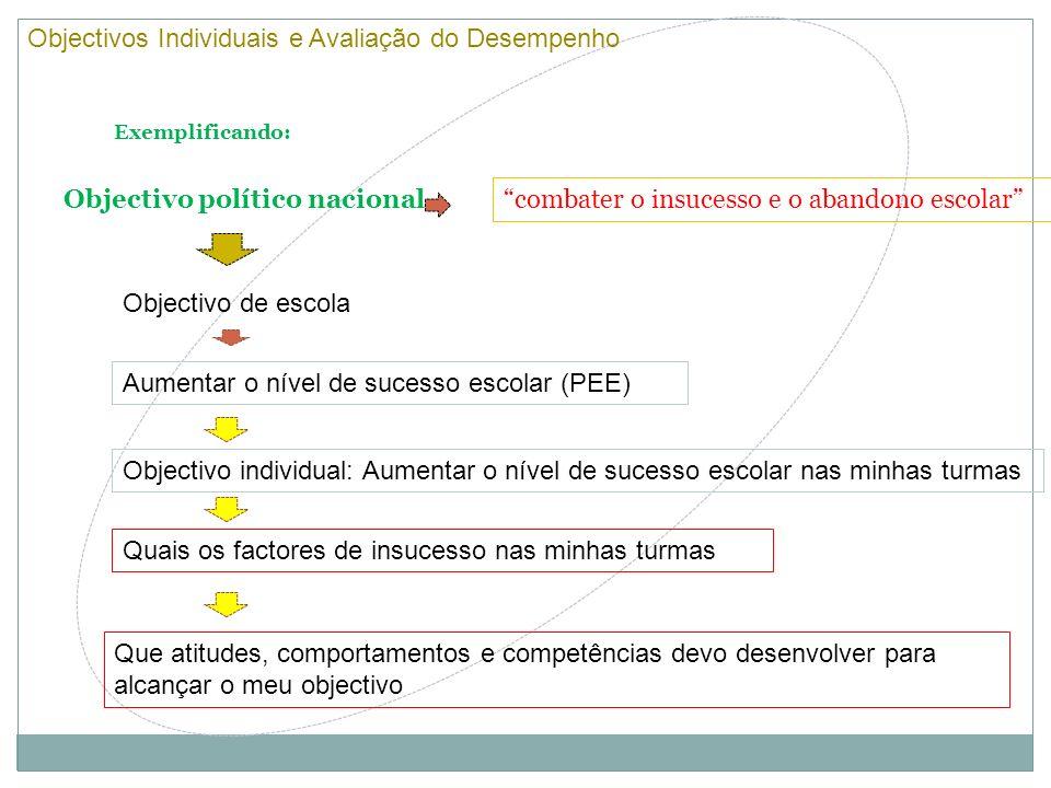 Actividade Prática 1 (2º dia) Definição dos Objectivos Individuais enquadrados no PDP de acordo com as metas e objectivos do PEE/PAA/PCT da escola