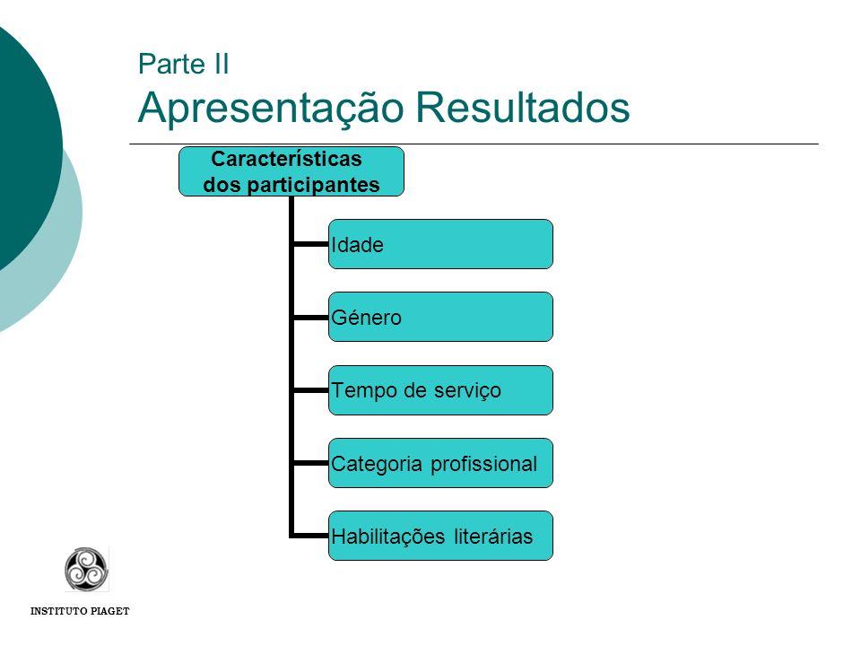 Parte II Apresentação Resultados Características dos participantes Idade Género Tempo de serviço Categoria profissional Habilitações literárias INSTIT