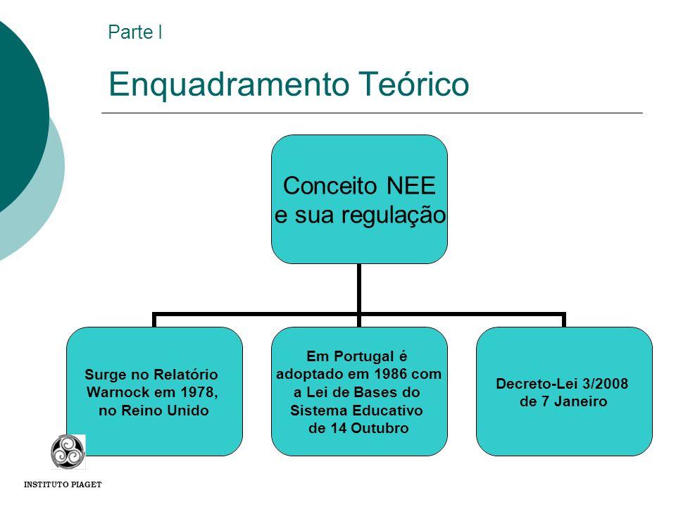 Parte I Enquadramento Teórico Conceito NEE e sua regulação Surge no Relatório Warnock em 1978, no Reino Unido Em Portugal é adoptado em 1986 com a Lei