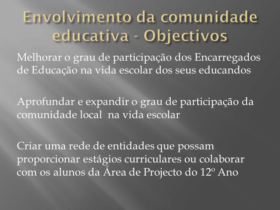 Melhorar o grau de participação dos Encarregados de Educação na vida escolar dos seus educandos Aprofundar e expandir o grau de participação da comuni