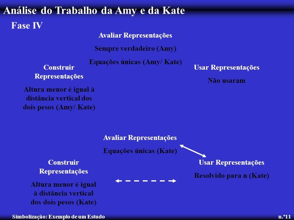 Análise do Trabalho da Amy e da Kate Simbolização: Exemplo de um Estudo n.º11 Fase IV Avaliar Representações Sempre verdadeiro (Amy) Equações únicas (
