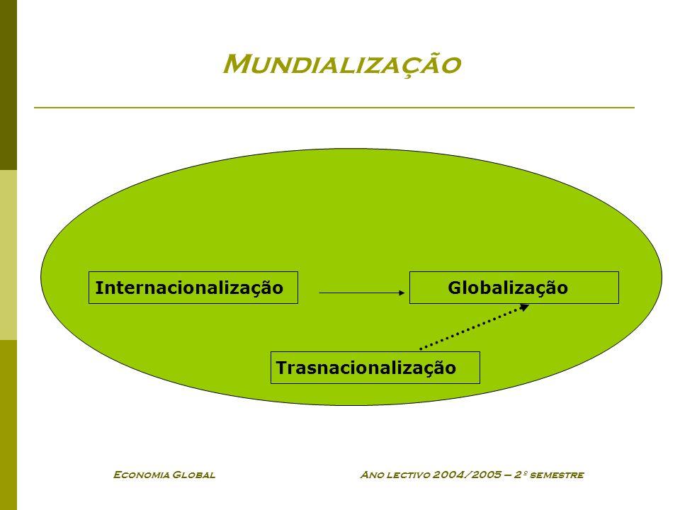 Economia Global Ano lectivo 2004/2005 – 2º semestre InternacionalizaçãoGlobalização Mundialização Trasnacionalização