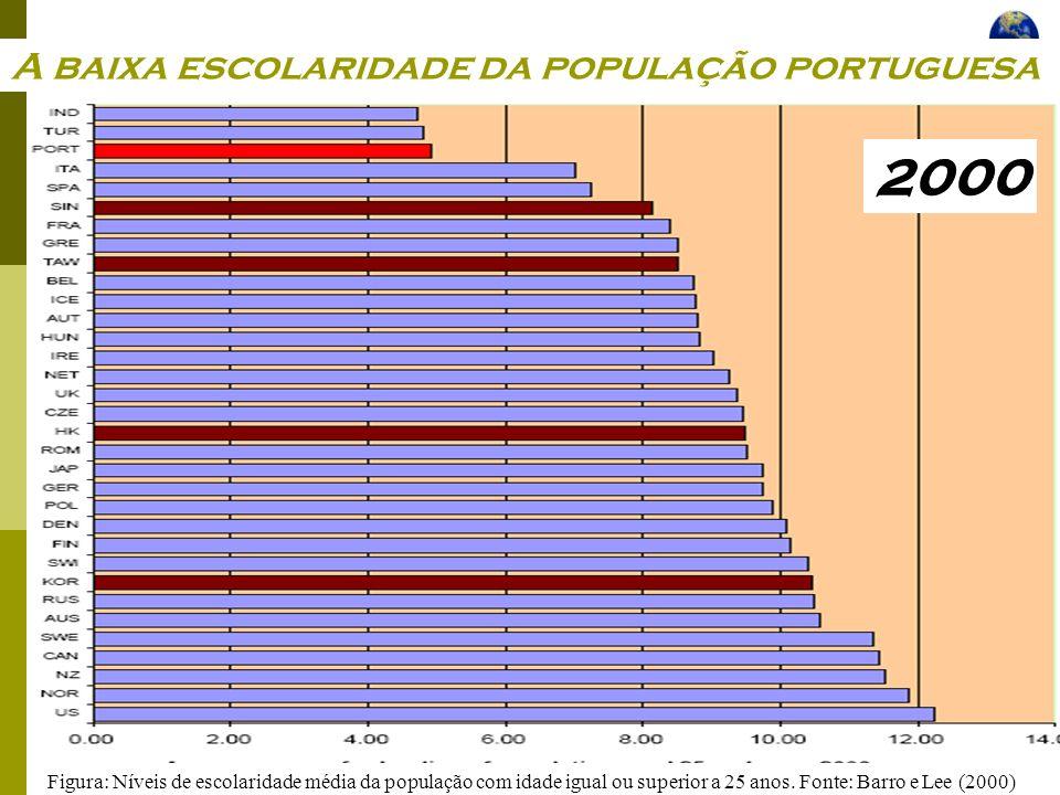Economia Global Ano lectivo 2004/2005 – 2º semestre Figura: Níveis de escolaridade média da população com idade igual ou superior a 25 anos. Fonte: Ba