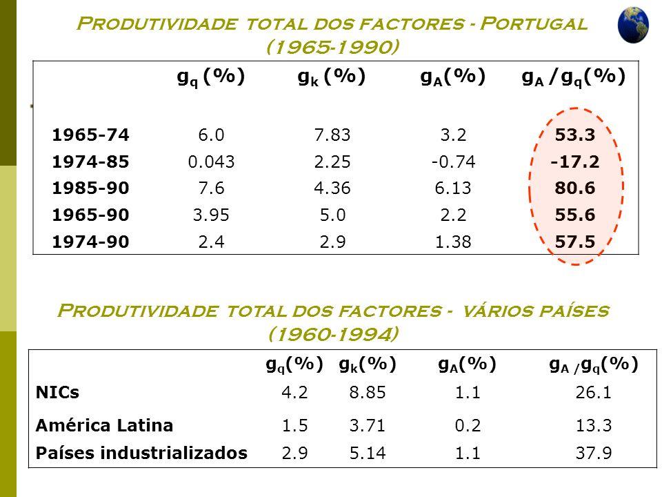 Economia Global Ano lectivo 2004/2005 – 2º semestre Produtividade total dos factores - Portugal (1965-1990) g q (%)g k (%)g A (%)g A /g q (%) 1965-746