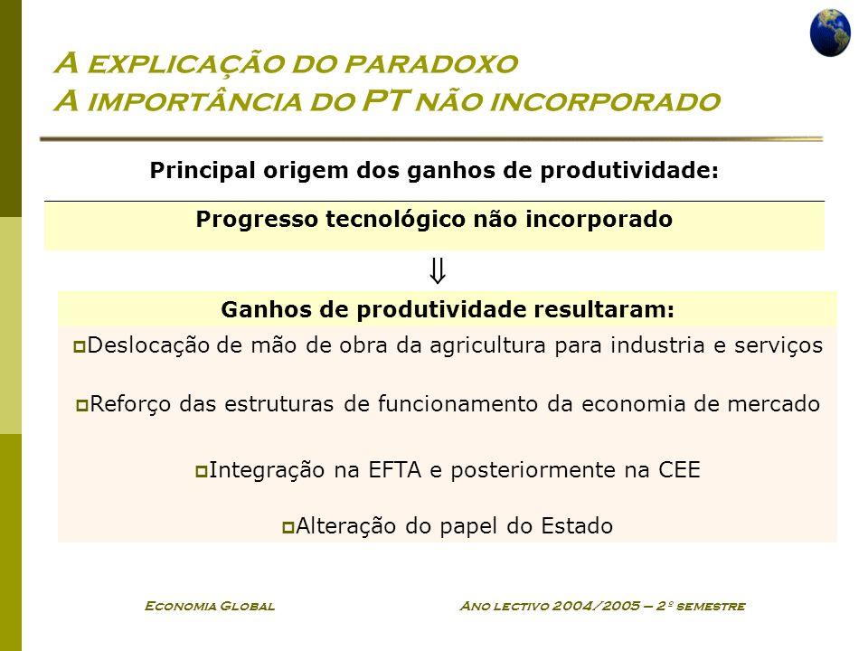 Economia Global Ano lectivo 2004/2005 – 2º semestre A explicação do paradoxo A importância do PT não incorporado Principal origem dos ganhos de produt