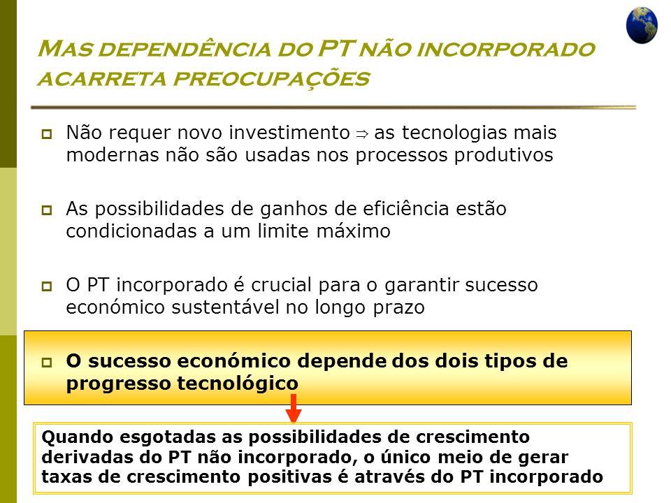 Economia Global Ano lectivo 2004/2005 – 2º semestre Mas dependência do PT não incorporado acarreta preocupações Não requer novo investimento as tecnol