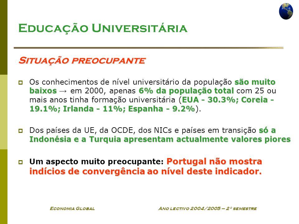 Economia Global Ano lectivo 2004/2005 – 2º semestre Educação Universitária Situação preocupante são muito baixos6% da população total EUA - 30.3%; Cor