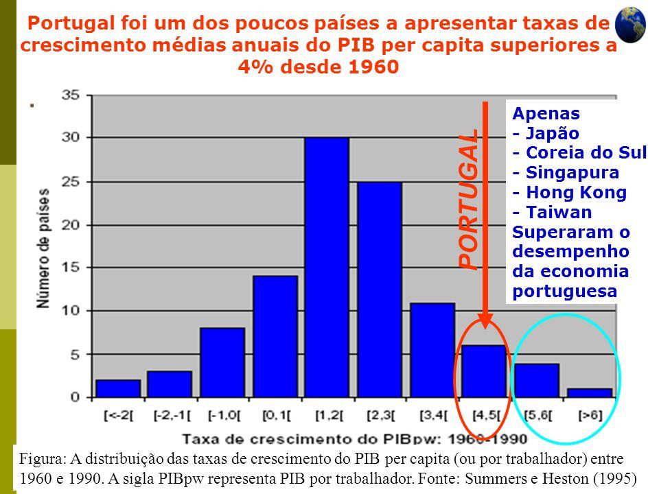 Economia Global Ano lectivo 2004/2005 – 2º semestre Face aos tigres asiáticos Portugal - ganhos de eficiência na utilização dos factores do dobro dos apurados para os países asiáticos.