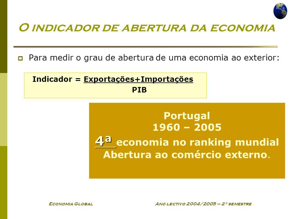 Economia Global Ano lectivo 2004/2005 – 2º semestre Portugal 1960 – 2005 4ª 4ª economia no ranking mundial Abertura ao comércio externo. O indicador d