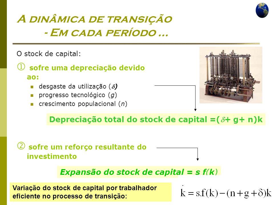 Economia Global Ano lectivo 2004/2005 – 2º semestre A dinâmica de transição - Em cada período … O stock de capital: sofre uma depreciação devido ao: desgaste da utilização () progresso tecnológico (g) crescimento populacional (n) sofre um reforço resultante do investimento Expansão do stock de capital = s f(k) Depreciação total do stock de capital =(+ g+ n)k Variação do stock de capital por trabalhador eficiente no processo de transição:
