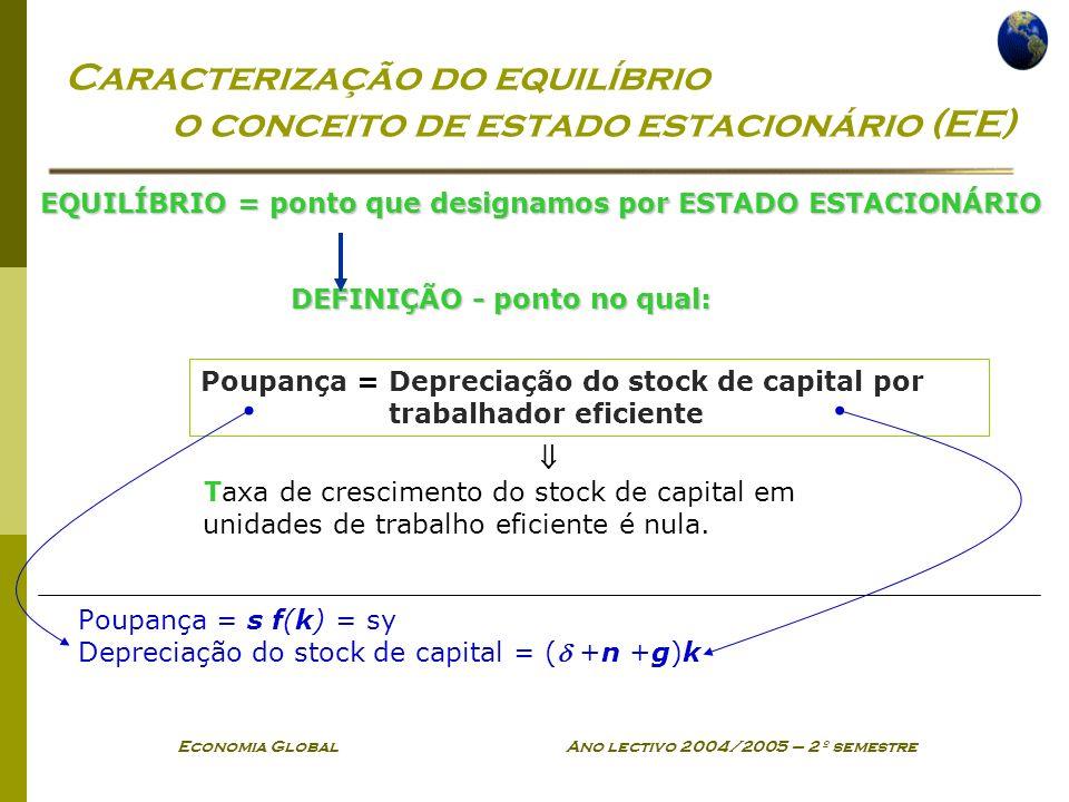 Economia Global Ano lectivo 2004/2005 – 2º semestre Caracterização do equilíbrio o conceito de estado estacionário (EE) EQUILÍBRIO = ponto que designamos por ESTADO ESTACIONÁRIO DEFINIÇÃO - ponto no qual: DEFINIÇÃO - ponto no qual: Taxa de crescimento do stock de capital em unidades de trabalho eficiente é nula.