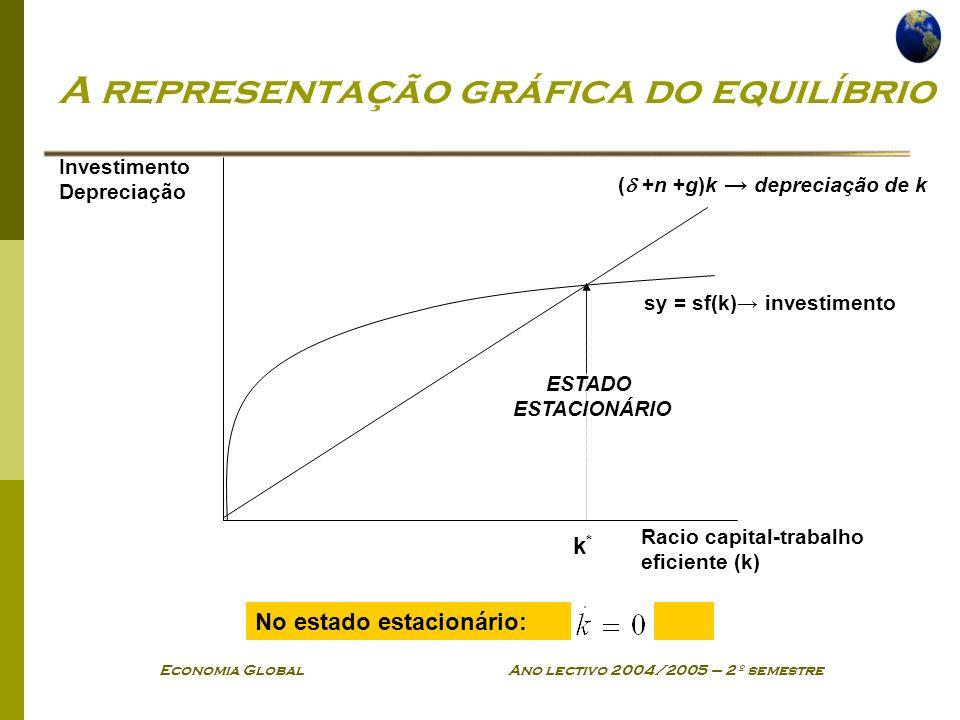Economia Global Ano lectivo 2004/2005 – 2º semestre A representação gráfica do equilíbrio Investimento Depreciação Racio capital-trabalho eficiente (k) sy = sf(k) investimento ( +n +g)k depreciação de k ESTADO ESTACIONÁRIO No estado estacionário: k*k*