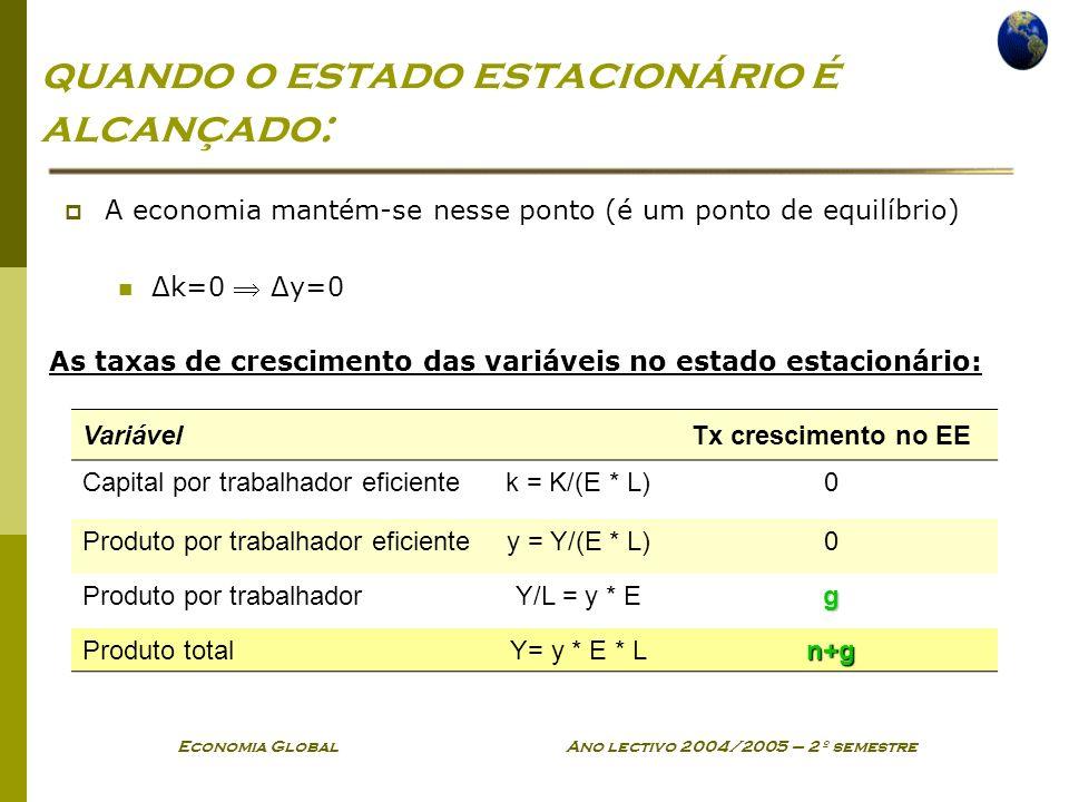 Economia Global Ano lectivo 2004/2005 – 2º semestre quando o estado estacionário é alcançado: A economia mantém-se nesse ponto (é um ponto de equilíbrio) Δk=0 Δy=0 VariávelTx crescimento no EE Capital por trabalhador eficientek = K/(E * L)0 Produto por trabalhador eficientey = Y/(E * L)0 Produto por trabalhadorY/L = y * Eg Produto totalY= y * E * Ln+g As taxas de crescimento das variáveis no estado estacionário: