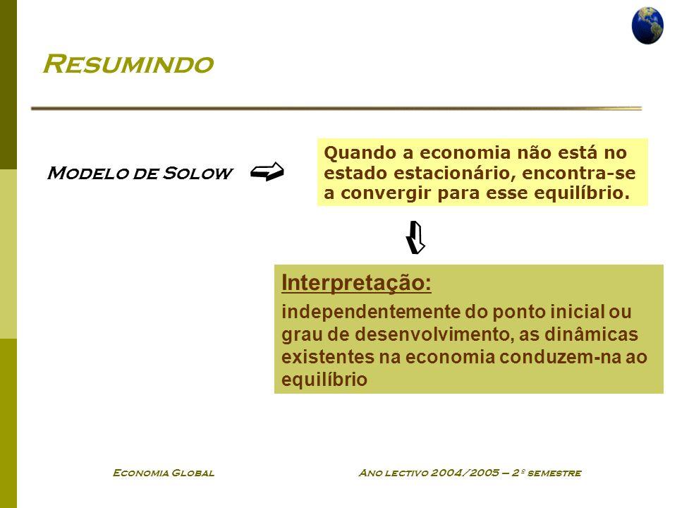 Economia Global Ano lectivo 2004/2005 – 2º semestre Resumindo Modelo de Solow Interpretação: independentemente do ponto inicial ou grau de desenvolvimento, as dinâmicas existentes na economia conduzem-na ao equilíbrio Quando a economia não está no estado estacionário, encontra-se a convergir para esse equilíbrio.