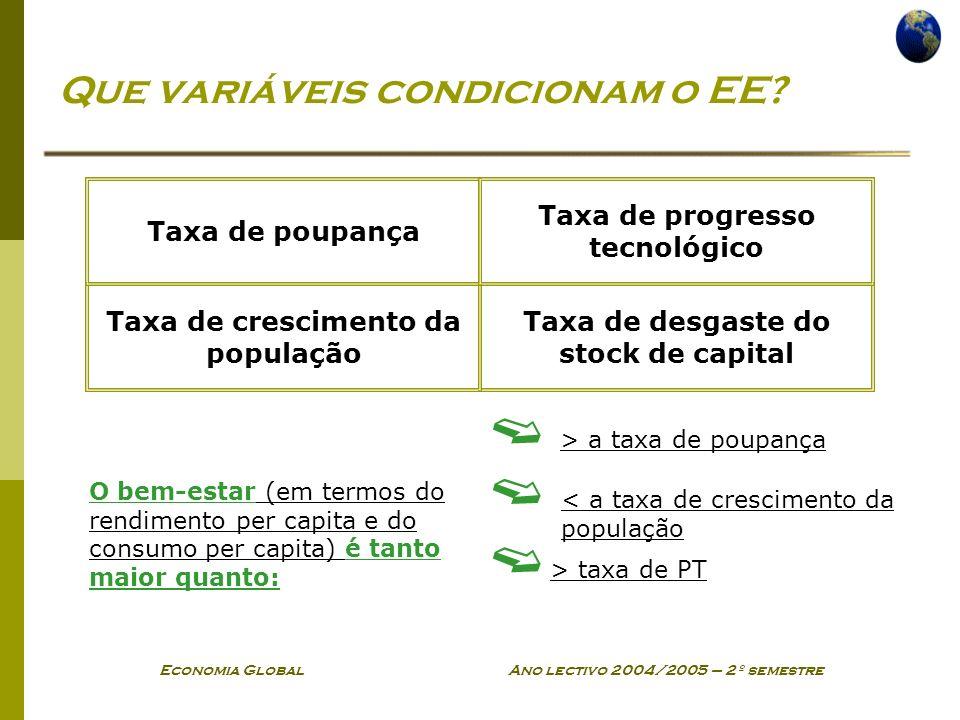Economia Global Ano lectivo 2004/2005 – 2º semestre Que variáveis condicionam o EE.