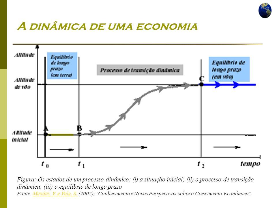 Economia Global Ano lectivo 2004/2005 – 2º semestre A dinâmica de uma economia Figura: Os estados de um processo dinâmico: (i) a situação inicial; (ii) o processo de transição dinâmica; (iii) o equilíbrio de longo prazo Fonte: Mendes, V.