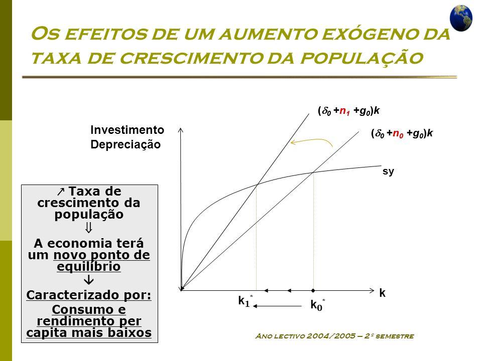 Economia Global Ano lectivo 2004/2005 – 2º semestre Os efeitos de um aumento exógeno da taxa de crescimento da população sy ( 0 +n 0 +g 0 )k k k0*k0* Investimento Depreciação ( 0 +n 1 +g 0 )k ( 0 +n 0 +g 0 )k ( 0 +n 1 +g 0 )k k1*k1* Taxa de crescimento da população A economia terá um novo ponto de equilíbrio Caracterizado por: Consumo e rendimento per capita mais baixos