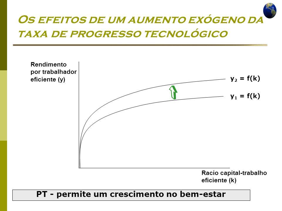 Economia Global Ano lectivo 2004/2005 – 2º semestre Os efeitos de um aumento exógeno da taxa de progresso tecnológico y 1 = f(k) y 2 = f(k) Rendimento por trabalhador eficiente (y) Racio capital-trabalho eficiente (k) PT - permite um crescimento no bem-estar