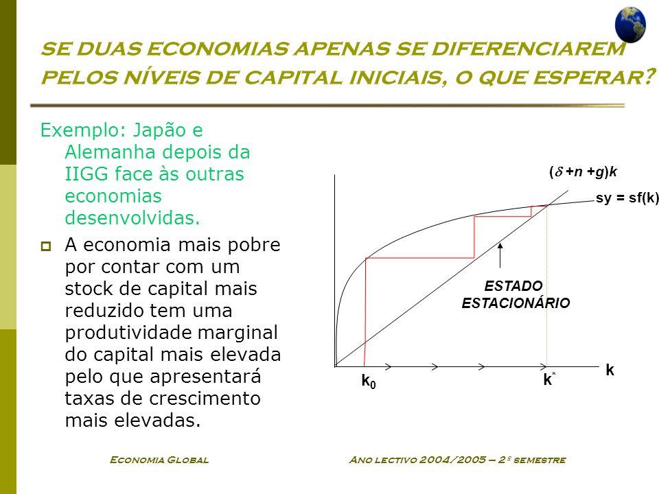 Economia Global Ano lectivo 2004/2005 – 2º semestre se duas economias apenas se diferenciarem pelos níveis de capital iniciais, o que esperar.