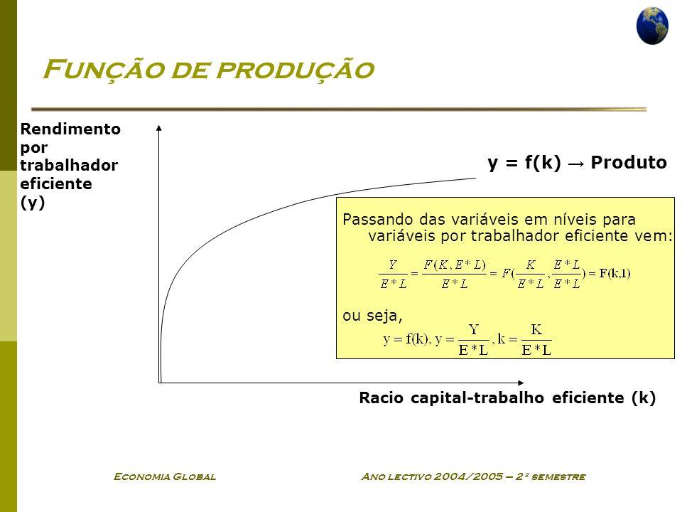 Economia Global Ano lectivo 2004/2005 – 2º semestre Função de produção Passando das variáveis em níveis para variáveis por trabalhador eficiente vem: ou seja, Rendimento por trabalhador eficiente (y) Racio capital-trabalho eficiente (k) y = f(k) Produto