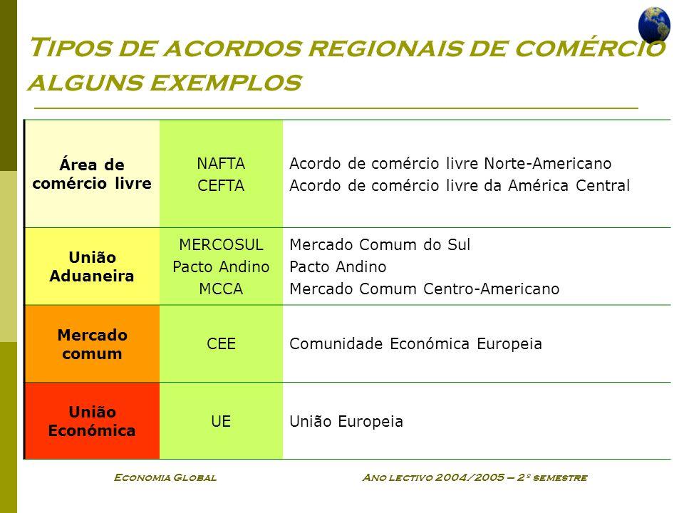Economia Global Ano lectivo 2004/2005 – 2º semestre Tipos de acordos regionais de comércio alguns exemplos Área de comércio livre NAFTA CEFTA Acordo d