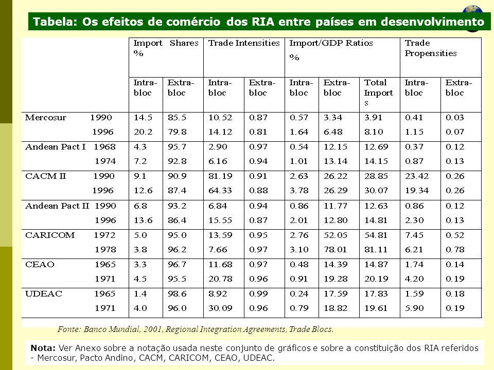 Economia Global Ano lectivo 2004/2005 – 2º semestre Fonte: Banco Mundial, 2001, Regional Integration Agreements, Trade Blocs. Tabela: Os efeitos de co