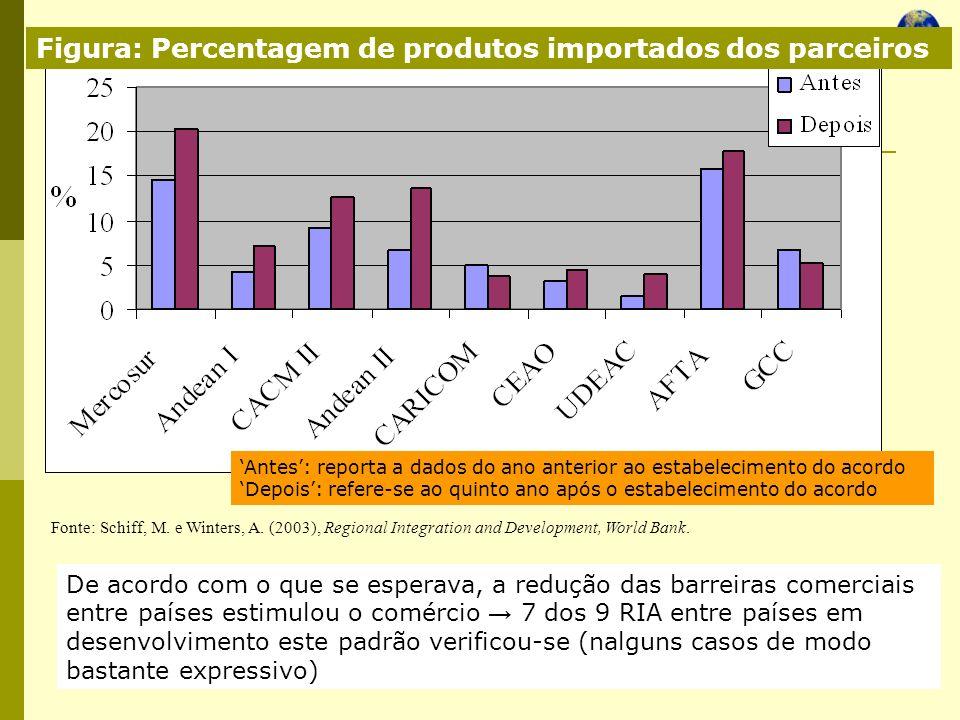 Economia Global Ano lectivo 2004/2005 – 2º semestre Figura: Percentagem de produtos importados dos parceiros De acordo com o que se esperava, a reduçã