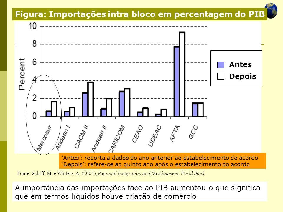 Economia Global Ano lectivo 2004/2005 – 2º semestre Figura: Importações intra bloco em percentagem do PIB A importância das importações face ao PIB au