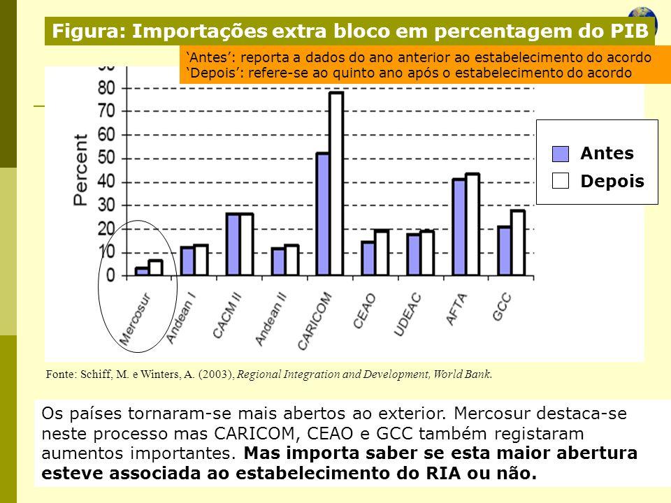 Economia Global Ano lectivo 2004/2005 – 2º semestre Os países tornaram-se mais abertos ao exterior. Mercosur destaca-se neste processo mas CARICOM, CE