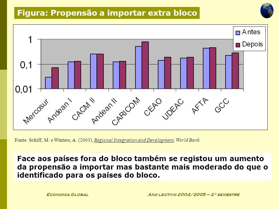 Economia Global Ano lectivo 2004/2005 – 2º semestre Face aos países fora do bloco também se registou um aumento da propensão a importar mas bastante m