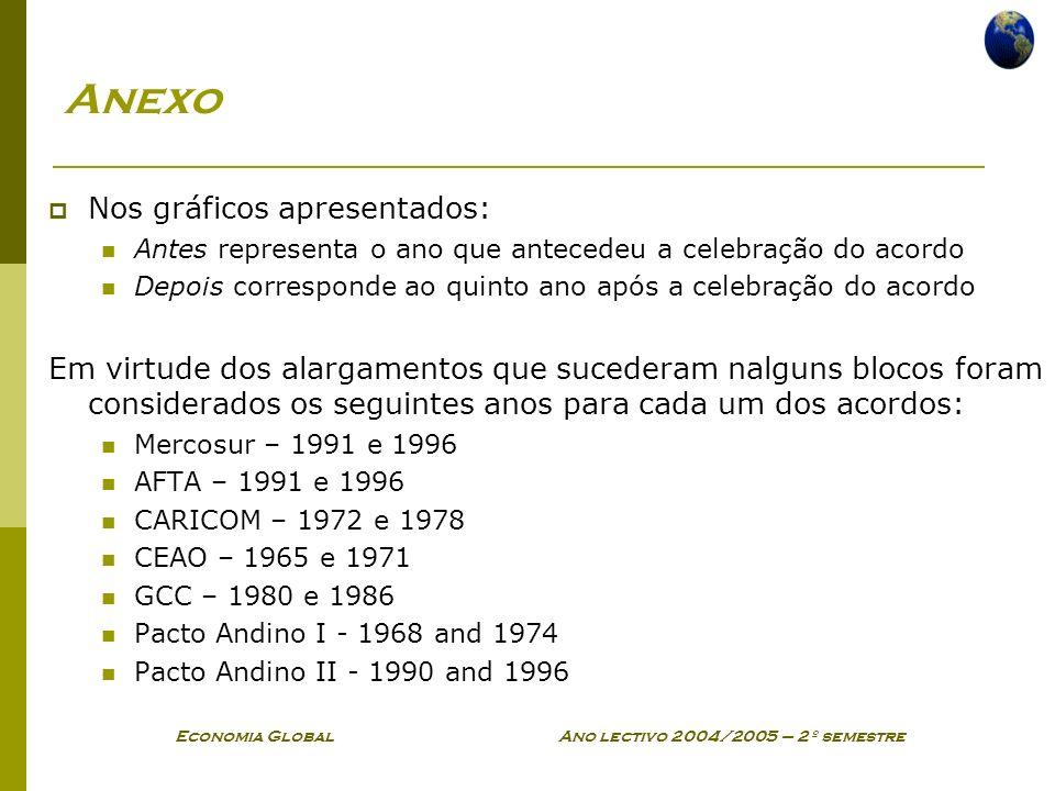 Economia Global Ano lectivo 2004/2005 – 2º semestre Anexo Nos gráficos apresentados: Antes representa o ano que antecedeu a celebração do acordo Depoi