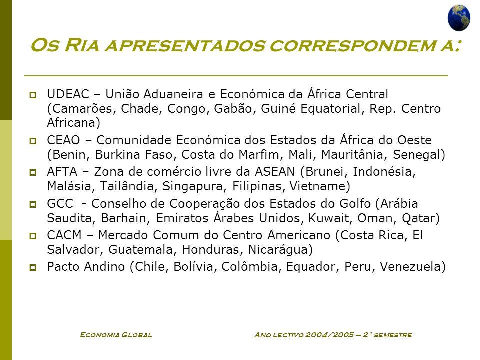 Economia Global Ano lectivo 2004/2005 – 2º semestre Os Ria apresentados correspondem a: UDEAC – União Aduaneira e Económica da África Central (Camarõe