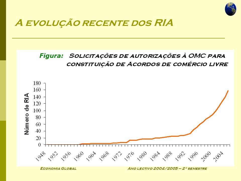 Economia Global Ano lectivo 2004/2005 – 2º semestre Tipos de acordos regionais de comércio Os acordos regionais de comércio variam no grau de compromisso que exigem dos seus membros Tipos de acordos regionais de comércio: Área de comércio livre União aduaneira Mercado comum União económica