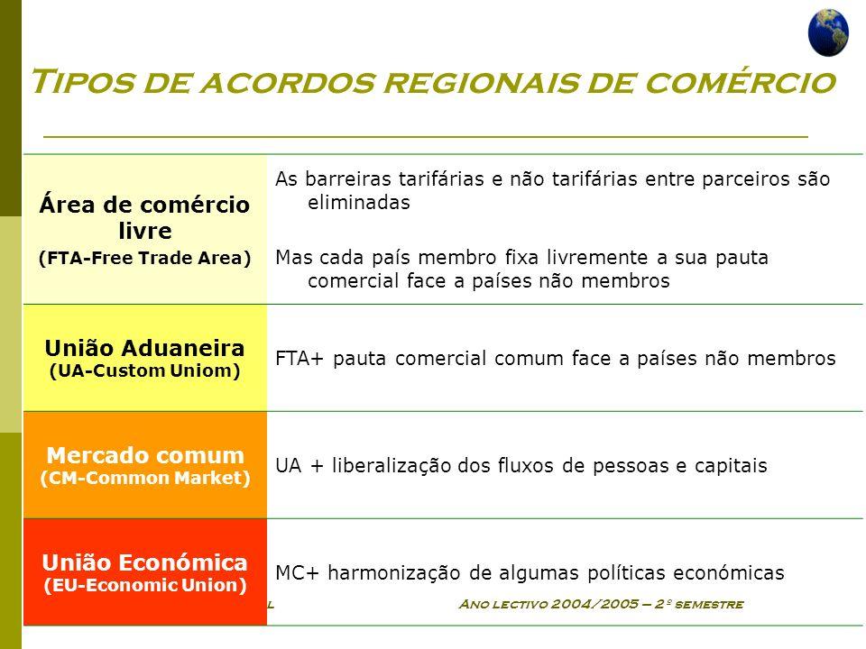 Economia Global Ano lectivo 2004/2005 – 2º semestre Tipos de acordos regionais de comércio Área de comércio livre (FTA-Free Trade Area) As barreiras t