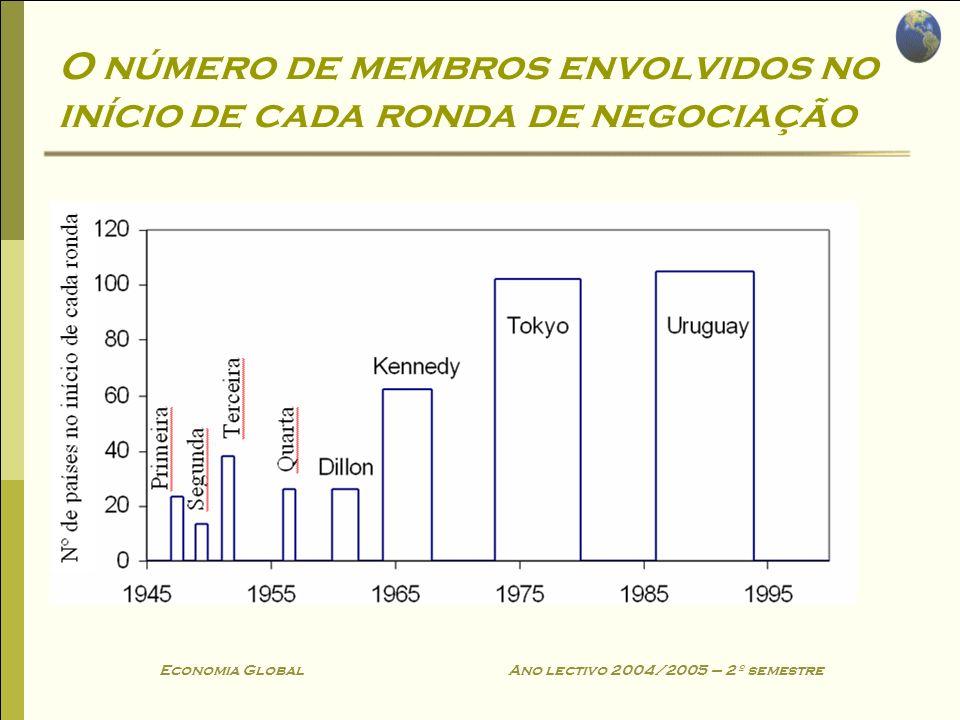 Economia Global Ano lectivo 2004/2005 – 2º semestre O número de membros envolvidos no início de cada ronda de negociação