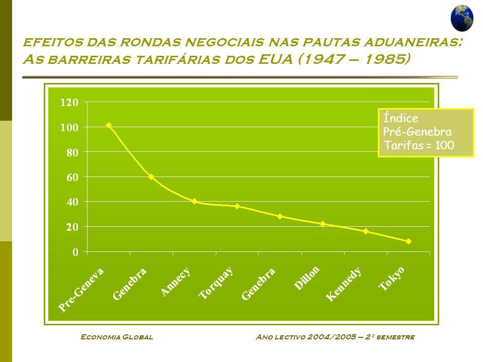 Economia Global Ano lectivo 2004/2005 – 2º semestre efeitos das rondas negociais nas pautas aduaneiras: As barreiras tarifárias dos EUA (1947 – 1985)