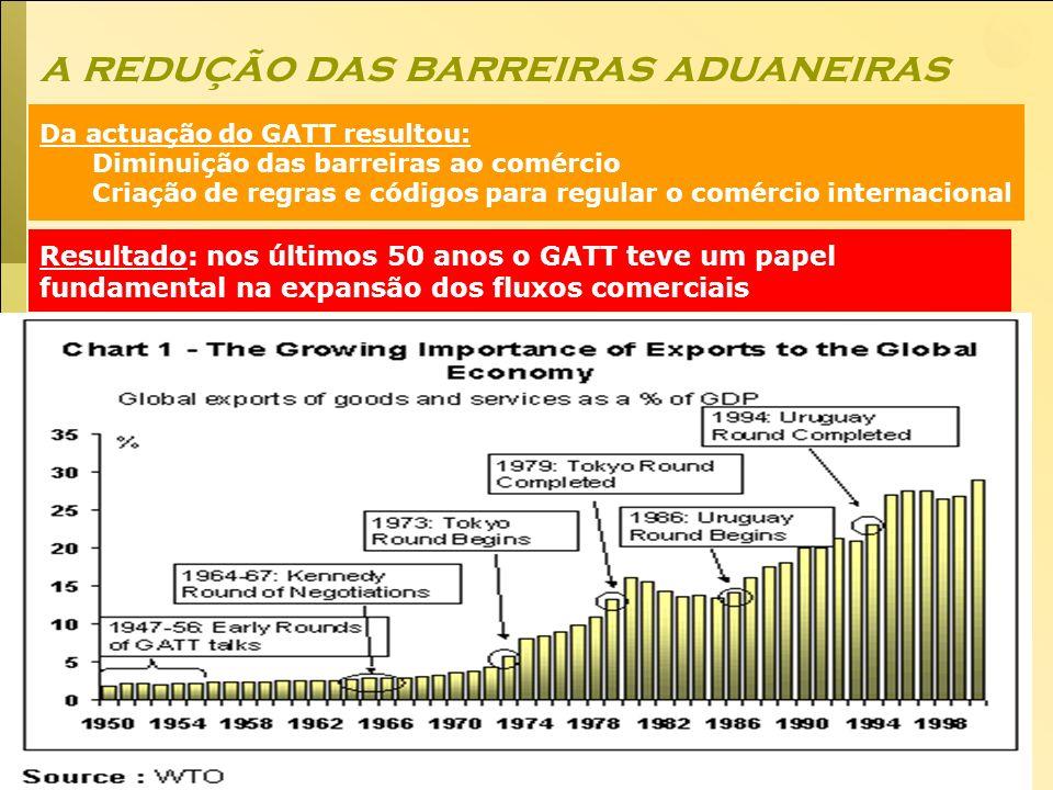 Economia Global Ano lectivo 2004/2005 – 2º semestre a redução das barreiras aduaneiras Resultado: nos últimos 50 anos o GATT teve um papel fundamental