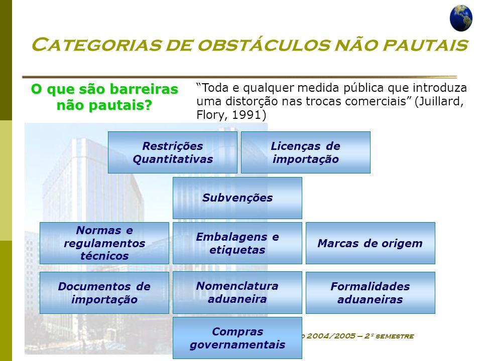 Economia Global Ano lectivo 2004/2005 – 2º semestre Categorias de obstáculos não pautais Restrições Quantitativas Marcas de origem Embalagens e etique